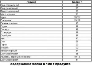 Таблица содержания белка в продуктах